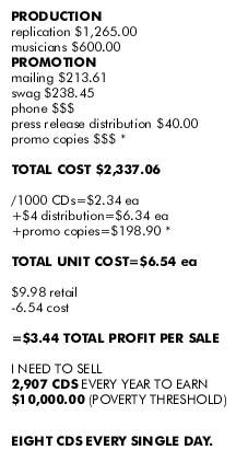 album micro budget